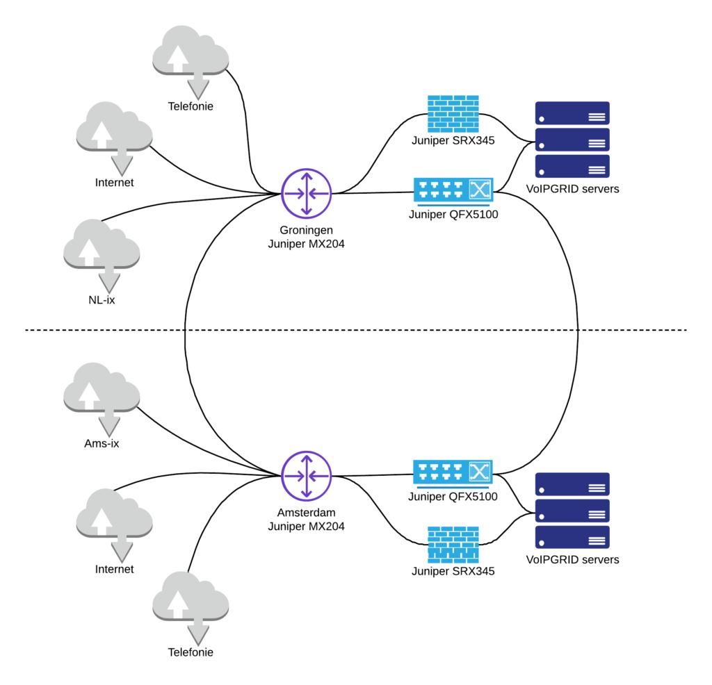 Vereenvoudigde weergave netwerkredundantie