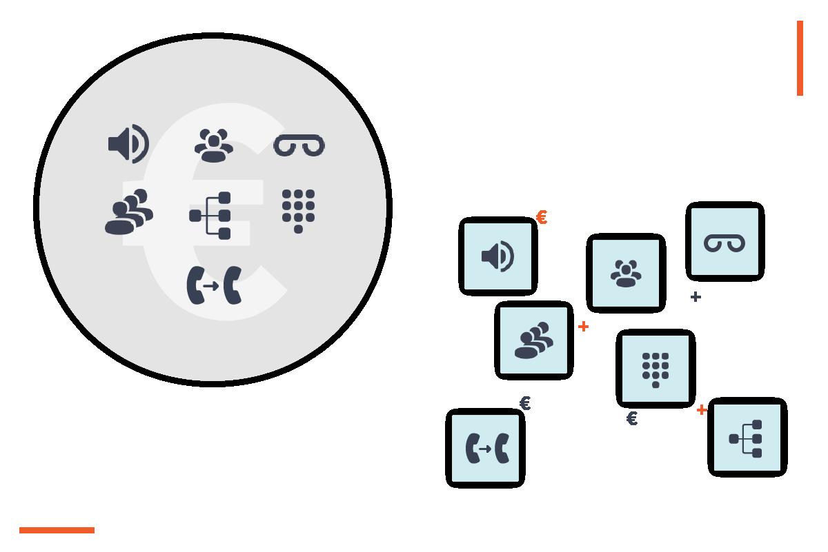 VoIP platform prijsmodel